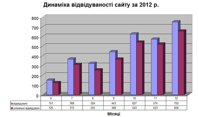 Динаміка відвідуваності сайту за 2012 р.