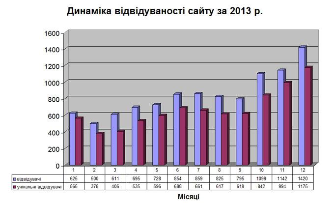 Динаміка відвідуваності сайту за 2013 р.